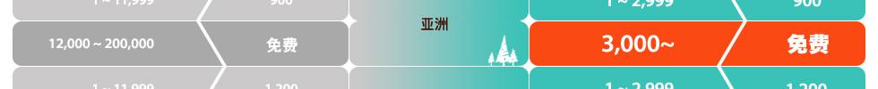 订购JPY3000以上,从日本寄送的国际运费免费!